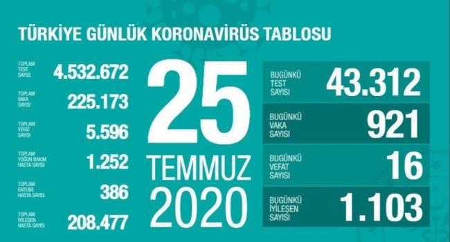 25 Temmuz koronavirüs tablosu açıklandı… Bugünkü vaka sayısı…