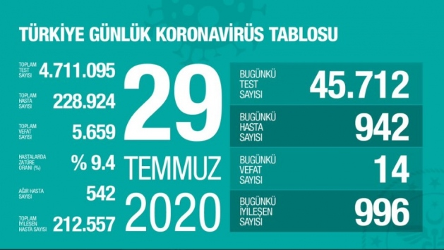 29 Temmuz koronavirüs tablosu açıklandı… Bugünkü vaka sayısı…