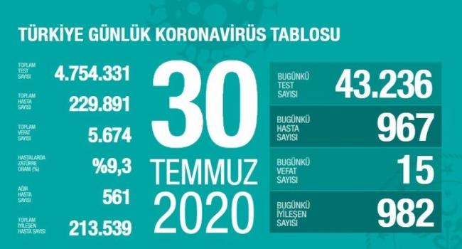 30 Temmuz koronavirüs tablosu açıklandı… Bugünkü vaka sayısı…