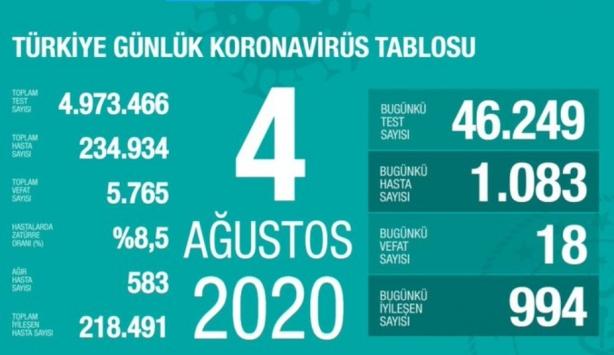 4 Ağustos koronavirüs tablosu açıklandı… Bugünkü vaka sayısı…
