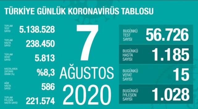 7 Ağustos koronavirüs tablosu açıklandı… Bugünkü vaka sayısı…