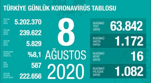 8 Ağustos koronavirüs tablosu açıklandı… Bugünkü vaka sayısı…