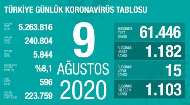 9 Ağustos koronavirüs tablosu açıklandı… Bugünkü vaka sayısı…
