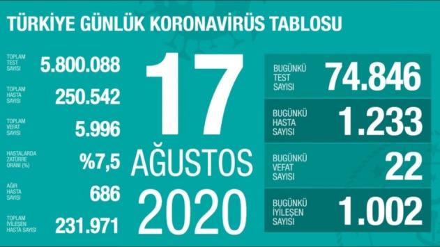 17 Ağustos koronavirüs tablosu açıklandı… Bugünkü vaka sayısı…