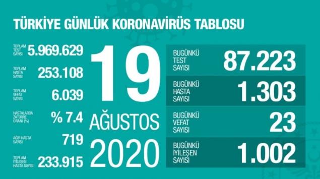 19 Ağustos koronavirüs tablosu açıklandı… Bugünkü vaka sayısı…