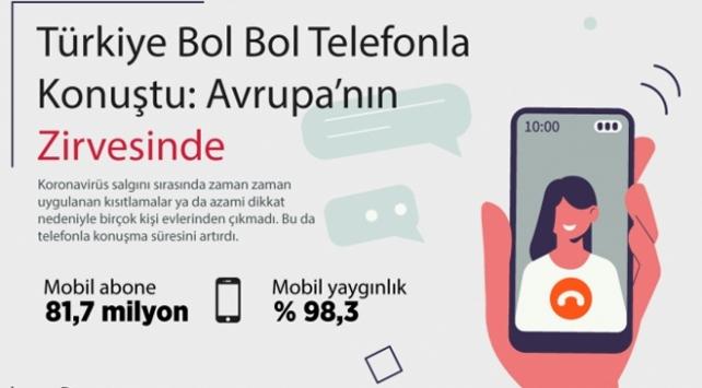 Türkiye telefonla konuşmada zirveye yerleşti