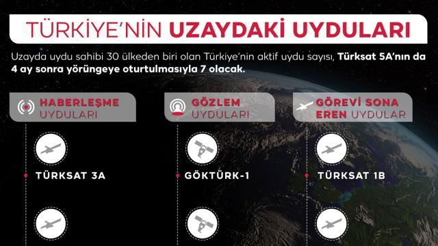 Türkiyenin aktif uydu sayısı 7 olacak