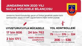 Jandarma'nın 2020 Yılı Suçla Mücadele Bilançosu