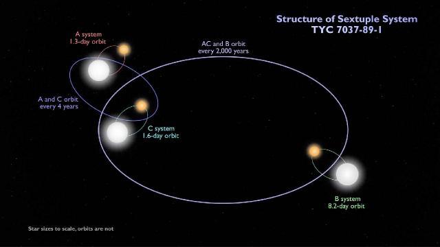 NASAdan altı yıldızlı sistem keşfi