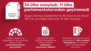Tartışmalı İstanbul Sözleşmesi