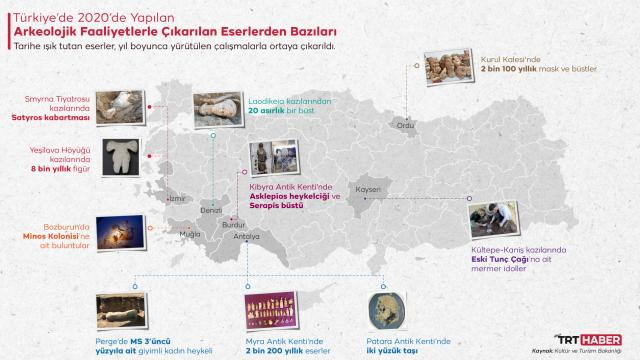 2020de Türkiyede 502 arkeolojik faaliyet gerçekleştirildi