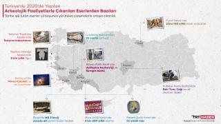 2020'de Türkiye'de 502 arkeolojik faaliyet gerçekleştirildi