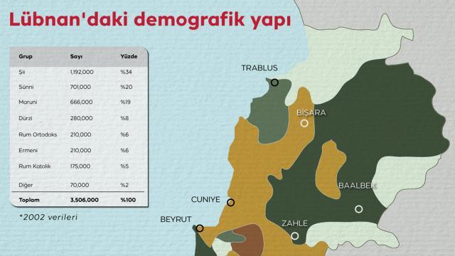 Lübnandaki demografik yapı