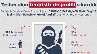 Teslim olan teröristlerin profili çıkarıldı