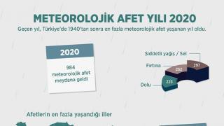 En fazla meteorolojik afet yaşanan yıl 2020