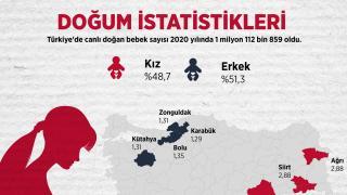 Türkiye'de 2020 yılında 1 milyon 112 bin 859 bebek doğdu