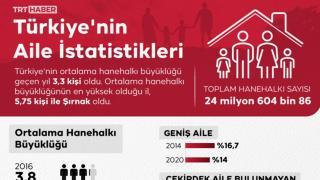Türkiye'de ortalama hanehalkı büyüklüğü 3,3 kişi oldu