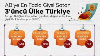 AB'nin giysi ithalatında Türkiye yine ilk 3'te