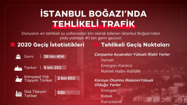 İstanbul Boğazında tehlikeli trafik