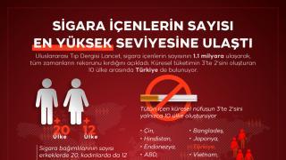 Sigara içenlerin sayısı tüm zamanların en yüksek seviyesine ulaştı