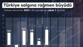 Türkiye yüzde 7 büyüdü