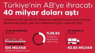 Türkiye'nin AB'ye ihracatı 40 milyar doları aştı