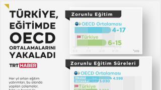 Türkiye, eğitimde OECD ortalamalarını yakaladı
