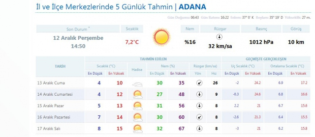 Adana`da hava durumu - İl il hava durumu   TRT Haber Foto Galeri