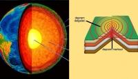 Deprem Dalgaları Nasıl Yayılıyor?