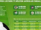 Süper Lig'den 71 milyon avroluk ihracat