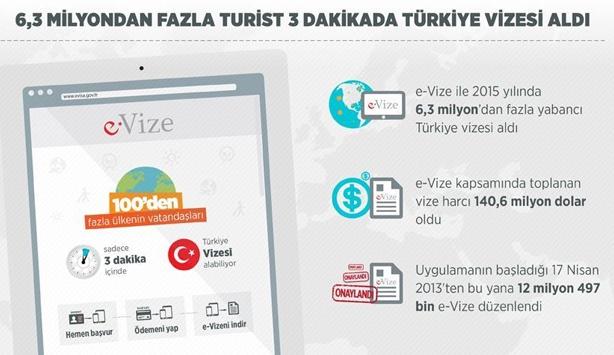6,3 milyondan fazla turist 3 dakikada Türkiye vizesi aldı