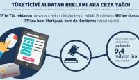 Tüketiciyi aldatan reklamlara ceza yağdı