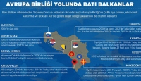 Avrupa Birliği yolunda Batı Balkanlar