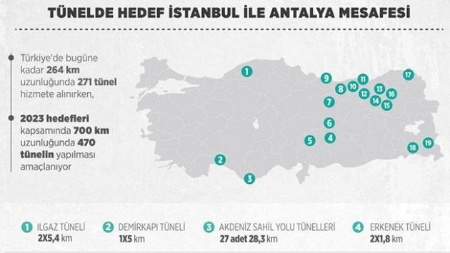 Tünelde hedef İstanbul-Antalya mesafesi