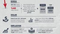 Gezi olayları en büyük zararı ekonomiye verdi