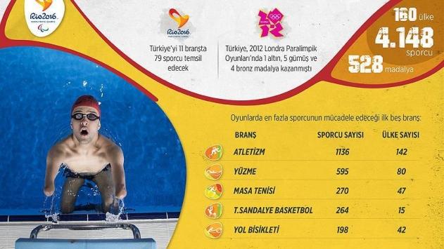 Rioda paralimpik sporcular sahne alacak
