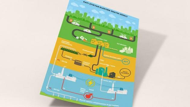 Elektriğin yüzde 3ü çöpten karşılanabilir