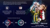 Fenerbahçe, 210. Avrupa kupası sınavında