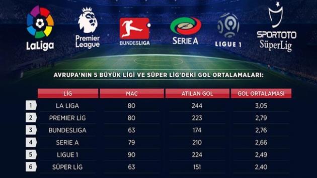Spor Toto Süper Lig gol fakiri