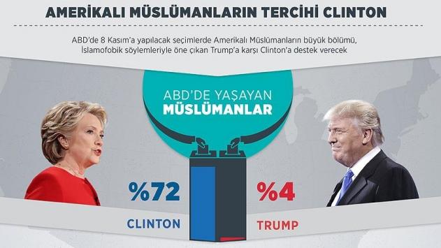 Amerikalı Müslümanların tercihi Clinton