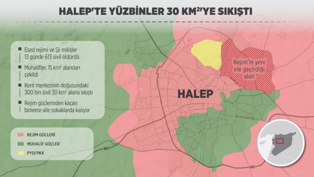 Halepte 300 bin sivil 30 kilometrekareye sıkıştı