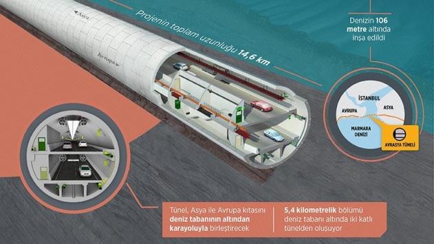 Avrasya Tüneli yarın hizmete açılıyor