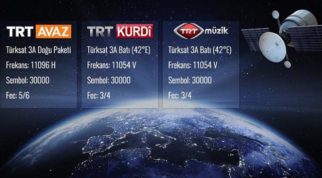 TRT Kurdî, TRT Avaz ve TRT Müzik artık HD kalitesinde