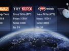 TRT Kurdi, TRT Avaz ve TRT Müzik artık HD kalitesinde