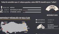Motosiklet sayısında otomobili geçen şehir