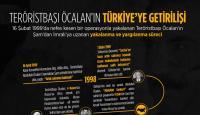 Teröristbaşı Öcalan'ın Türkiye'ye getirilişi