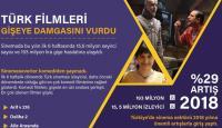 Türk filmleri gişeye damgasını vurdu