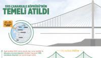 1915 Çanakkale Köprüsü'nün temeli atıldı