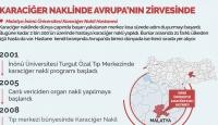 Malatya İnönü Üniversitesi Karaciğer Naklinde Avrupa'nın Zirvesinde