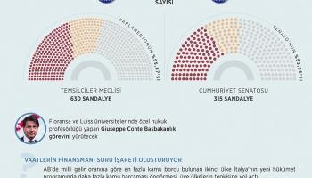İtalyada başbakan adayı Conte, hükümeti kurma görevinden vazgeçti